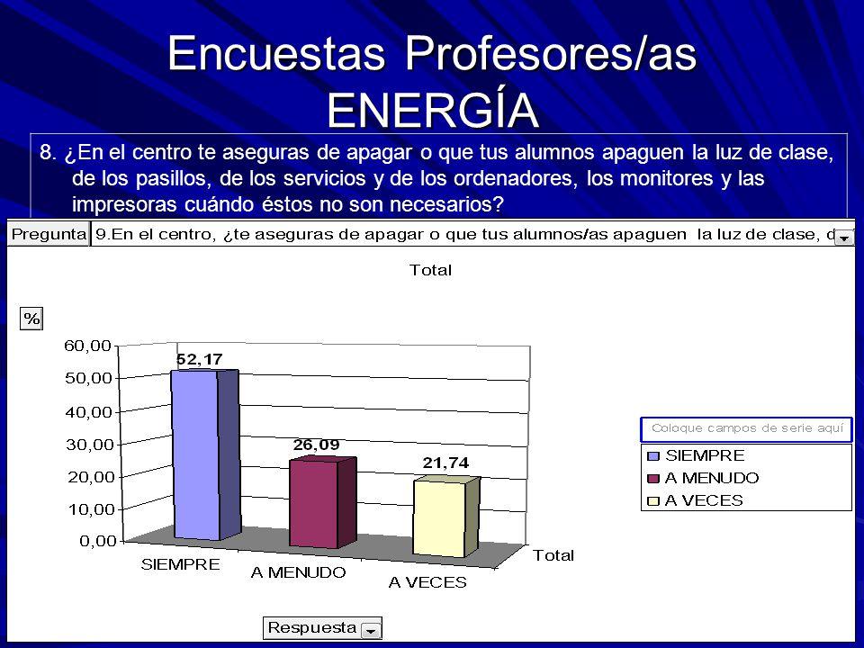Encuestas Profesores/as ENERGÍA 8.