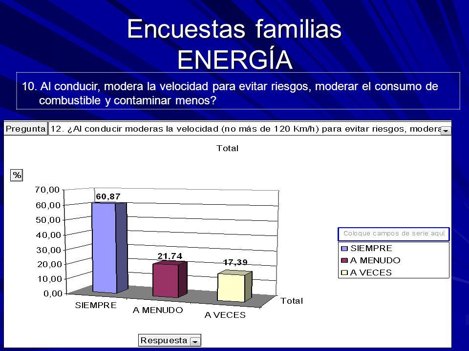 Encuestas familias ENERGÍA 10.