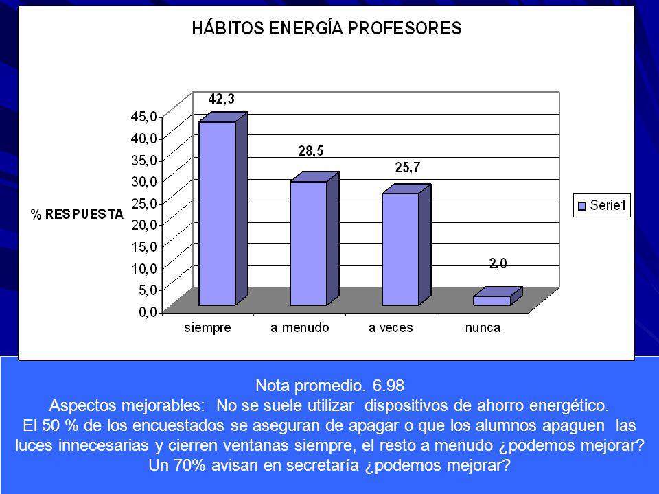 Nota promedio. 6.98 Aspectos mejorables: No se suele utilizar dispositivos de ahorro energético.