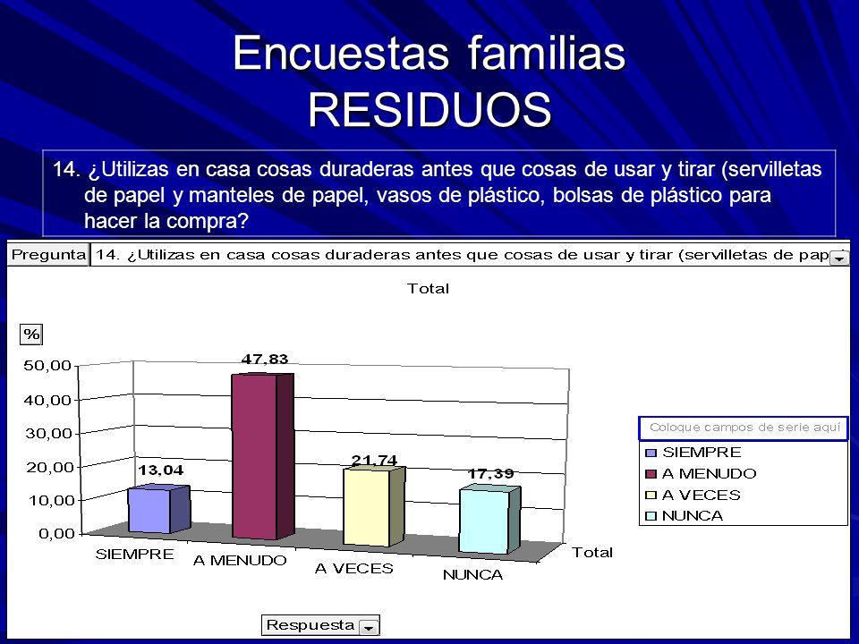 Encuestas familias RESIDUOS 14.