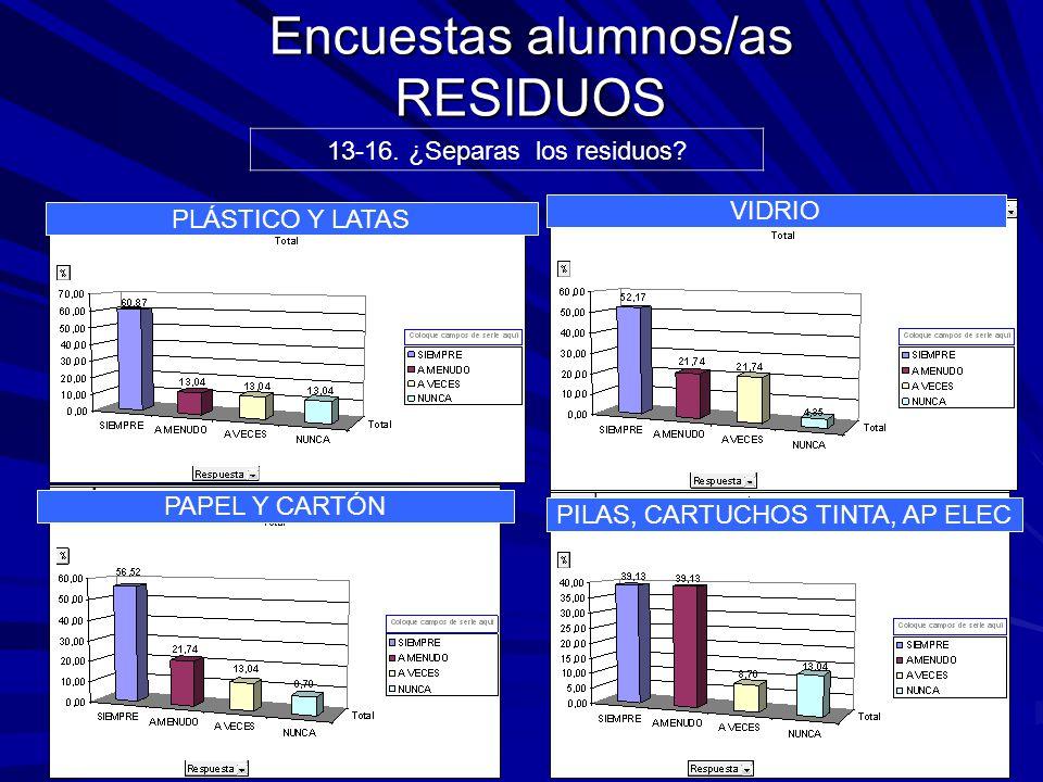 Encuestas alumnos/as RESIDUOS 13-16. ¿Separas los residuos.