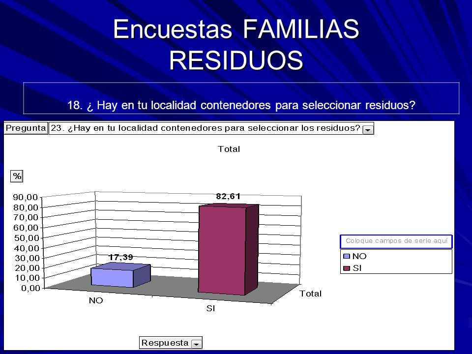 Encuestas FAMILIAS RESIDUOS 18. ¿ Hay en tu localidad contenedores para seleccionar residuos
