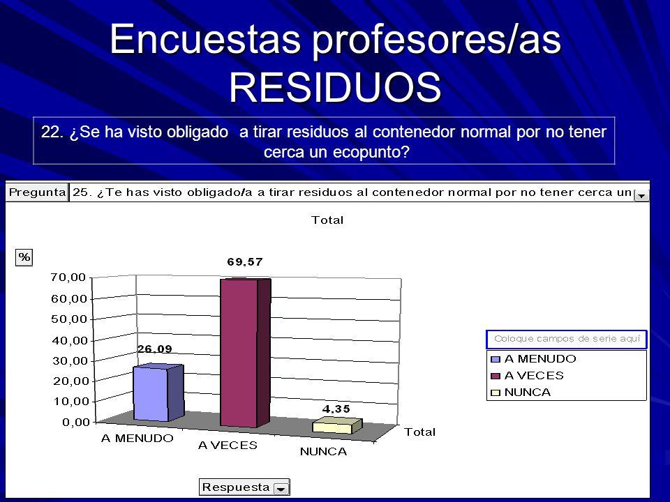 Encuestas profesores/as RESIDUOS 22.
