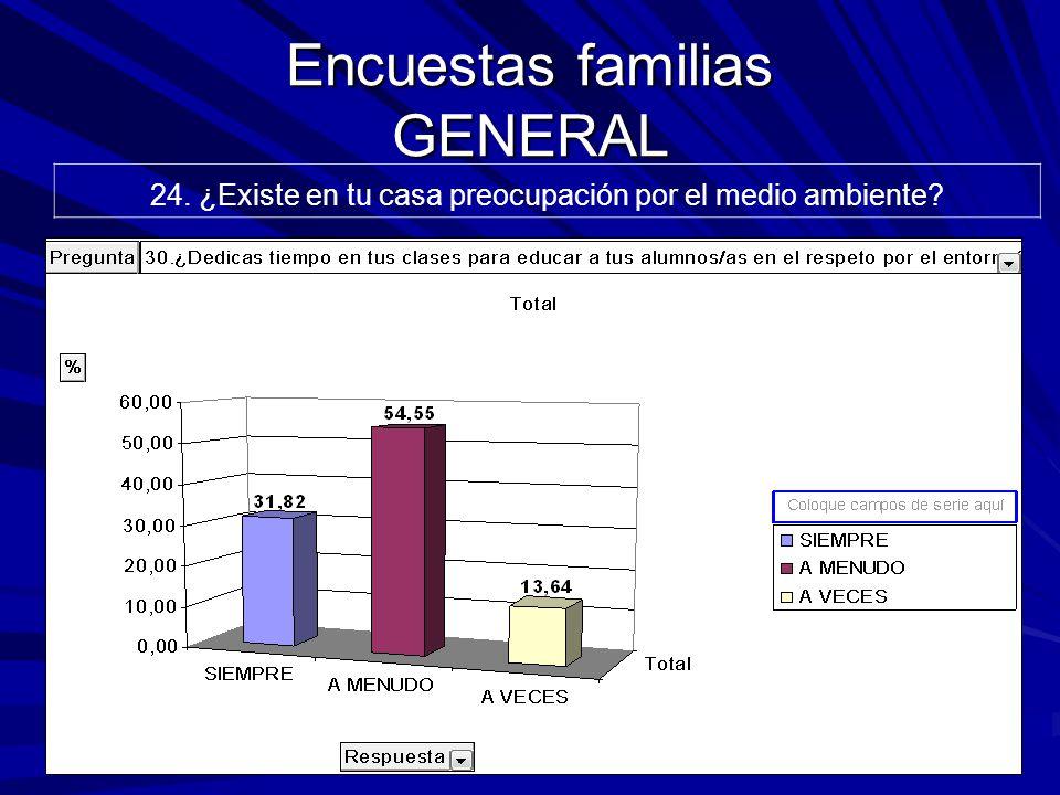 Encuestas familias GENERAL 24. ¿Existe en tu casa preocupación por el medio ambiente