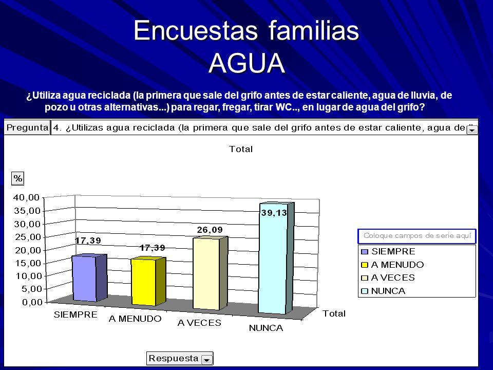 Encuestas familias AGUA ¿Utiliza agua reciclada (la primera que sale del grifo antes de estar caliente, agua de lluvia, de pozo u otras alternativas...) para regar, fregar, tirar WC.., en lugar de agua del grifo