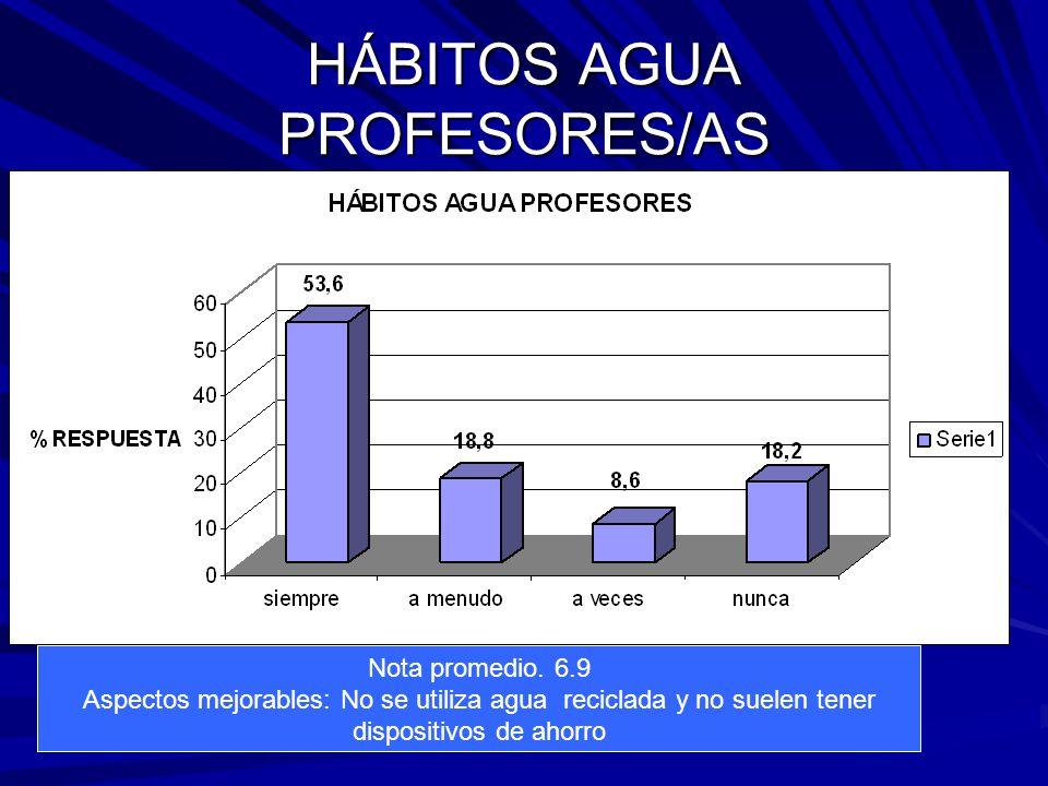 HÁBITOS AGUA PROFESORES/AS Nota promedio.