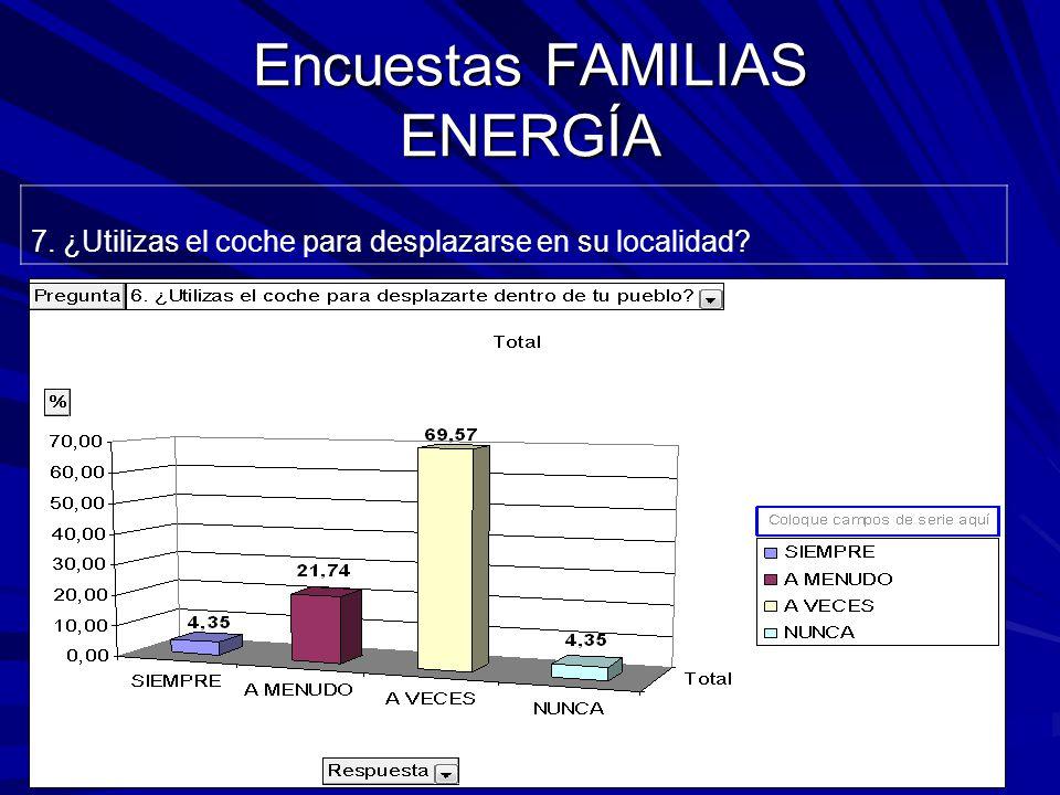 Encuestas FAMILIAS ENERGÍA 7. ¿Utilizas el coche para desplazarse en su localidad