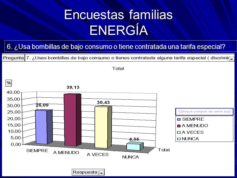 Encuestas familias ENERGÍA 6.