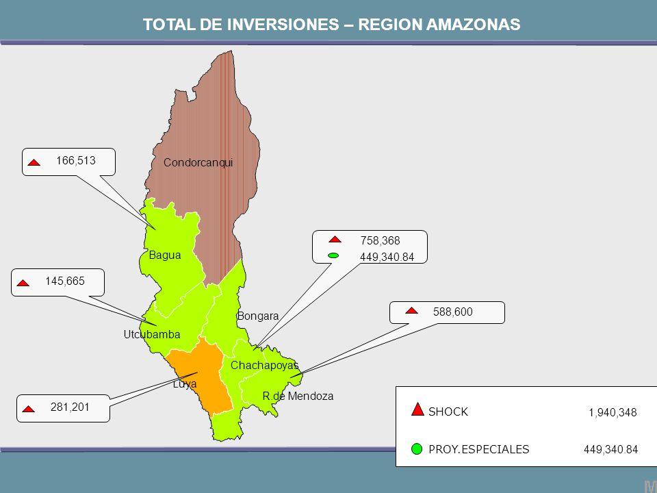Chachapoyas Bagua Bongara Luya R.de Mendoza Utcubamba Condorcanqui SHOCK PROY.ESPECIALES 758,368 449,340.84 1,940,348 449,340.84 TOTAL DE INVERSIONES – REGION AMAZONAS 588,600 145,665 166,513 281,201