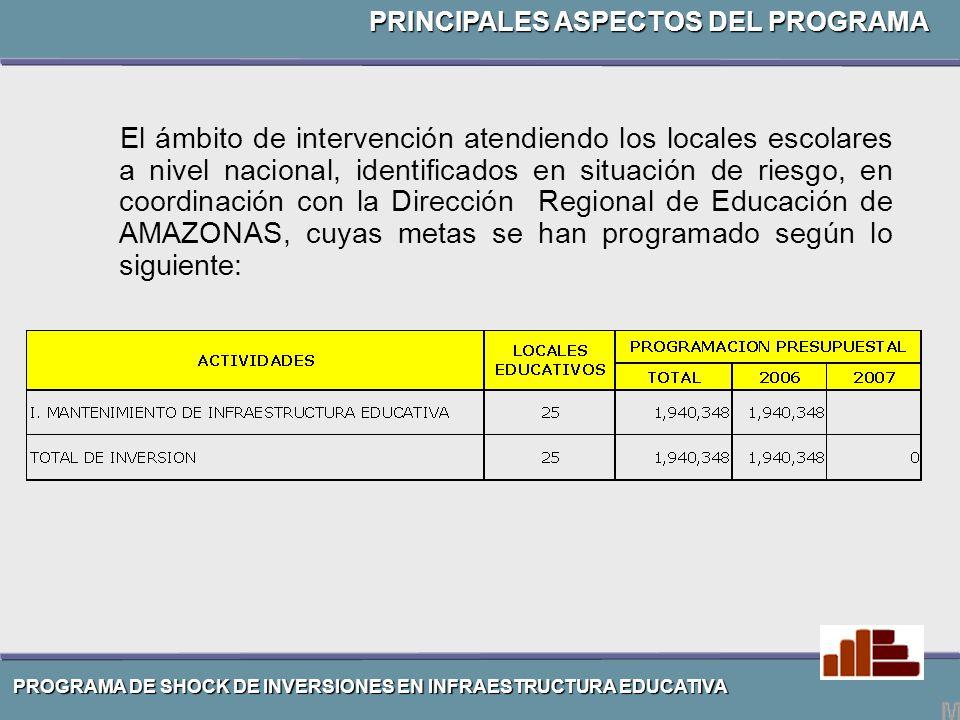 El ámbito de intervención atendiendo los locales escolares a nivel nacional, identificados en situación de riesgo, en coordinación con la Dirección Regional de Educación de AMAZONAS, cuyas metas se han programado según lo siguiente: PRINCIPALES ASPECTOS DEL PROGRAMA PROGRAMA DE SHOCK DE INVERSIONES EN INFRAESTRUCTURA EDUCATIVA