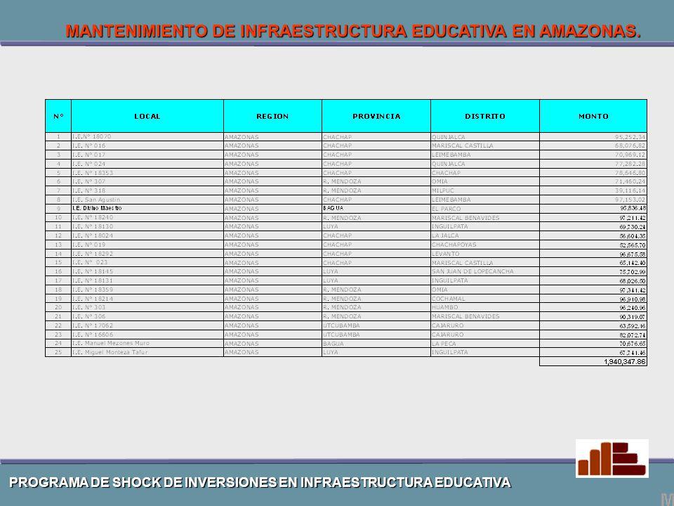 MANTENIMIENTO DE INFRAESTRUCTURA EDUCATIVA EN AMAZONAS.