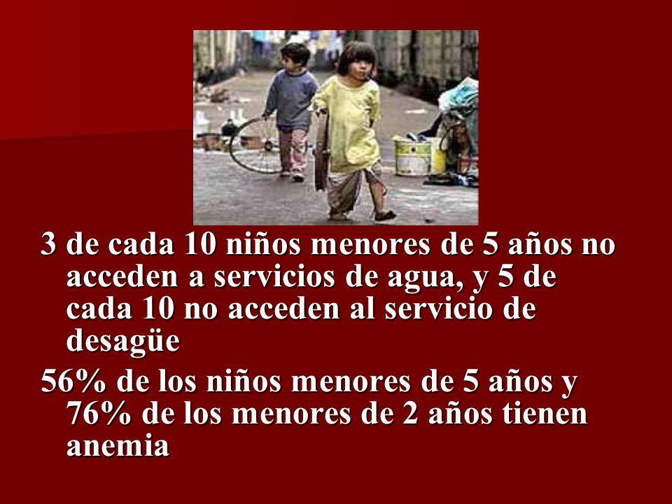 3 de cada 10 niños menores de 5 años no acceden a servicios de agua, y 5 de cada 10 no acceden al servicio de desagüe 56% de los niños menores de 5 años y 76% de los menores de 2 años tienen anemia