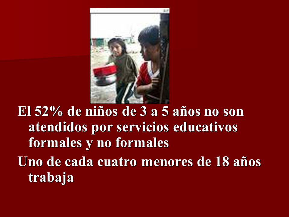 El 52% de niños de 3 a 5 años no son atendidos por servicios educativos formales y no formales Uno de cada cuatro menores de 18 años trabaja