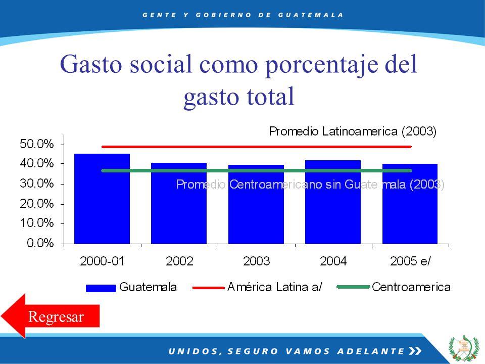 Gasto social como porcentaje del gasto total Regresar