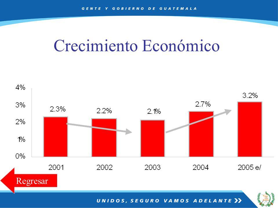 Crecimiento Económico Regresar