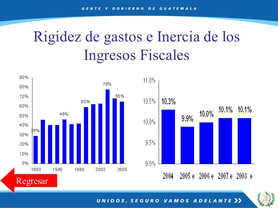 Rigidez de gastos e Inercia de los Ingresos Fiscales Regresar