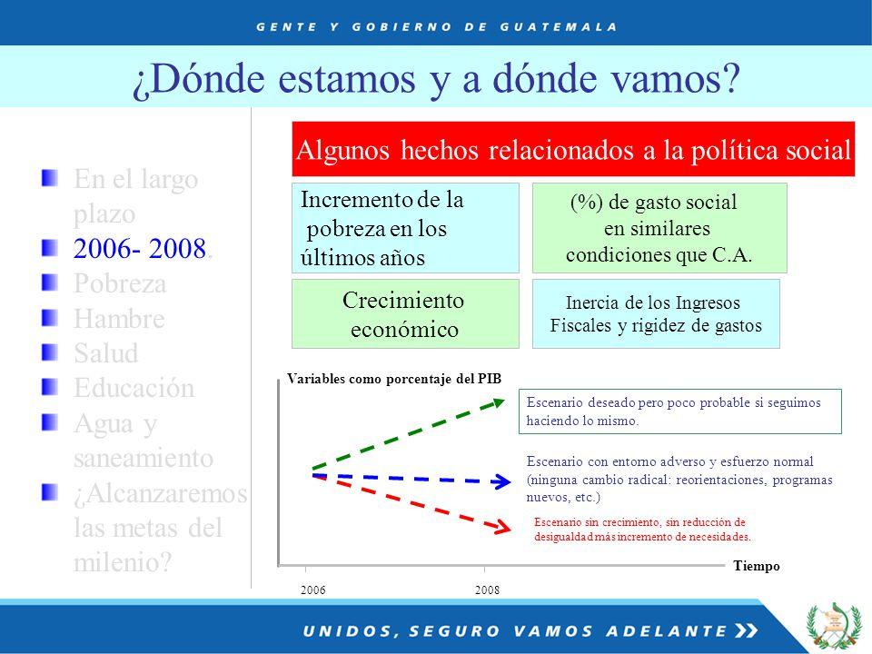 2006 2008 Variables como porcentaje del PIB Escenario deseado pero poco probable si seguimos haciendo lo mismo.