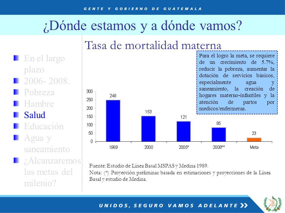 ¿Dónde estamos y a dónde vamos. Fuente: Estudio de Línea Basal MSPAS y Medina 1989.