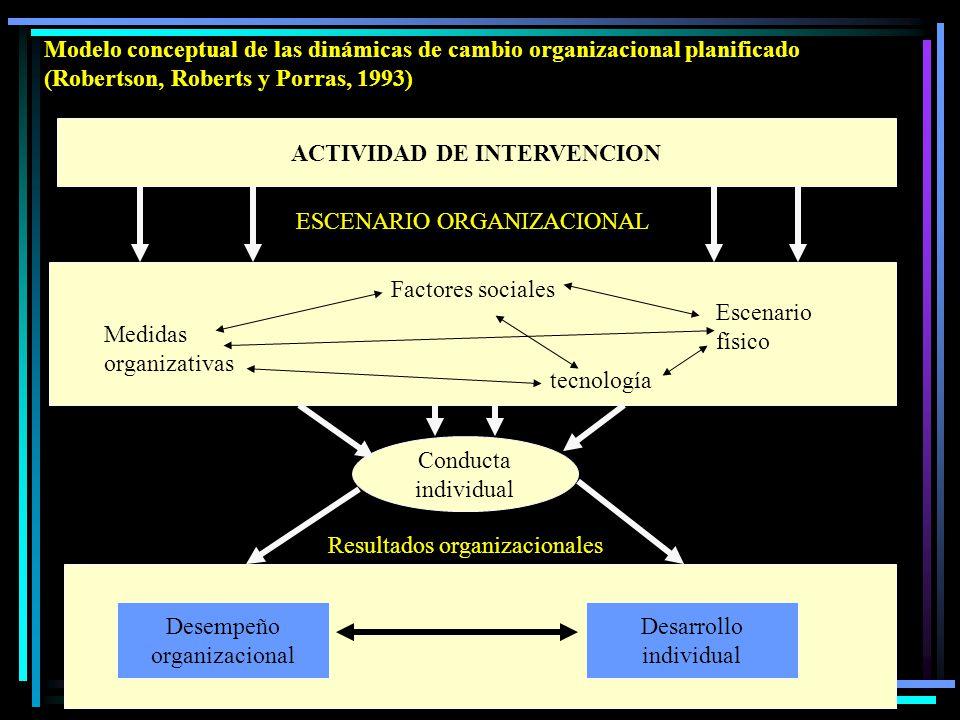 Modelo conceptual de las dinámicas de cambio organizacional planificado (Robertson, Roberts y Porras, 1993) ACTIVIDAD DE INTERVENCION Conducta individual ESCENARIO ORGANIZACIONAL Factores sociales Escenario físico tecnología Medidas organizativas Resultados organizacionales Desempeño organizacional Desarrollo individual