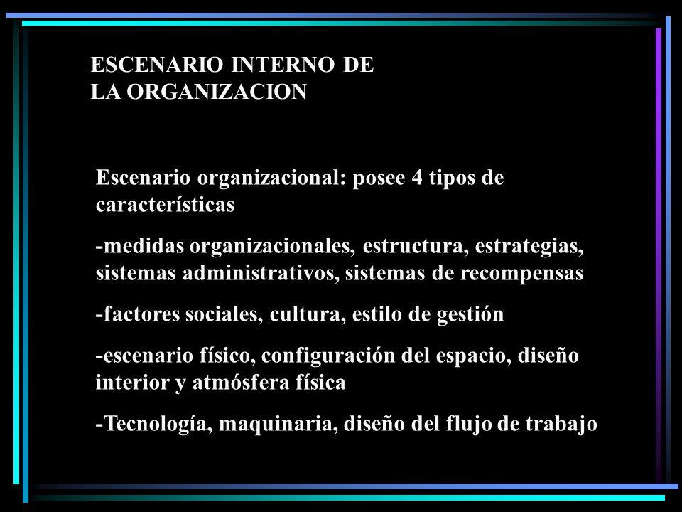 Escenario organizacional: posee 4 tipos de características -medidas organizacionales, estructura, estrategias, sistemas administrativos, sistemas de recompensas -factores sociales, cultura, estilo de gestión -escenario físico, configuración del espacio, diseño interior y atmósfera física -Tecnología, maquinaria, diseño del flujo de trabajo ESCENARIO INTERNO DE LA ORGANIZACION