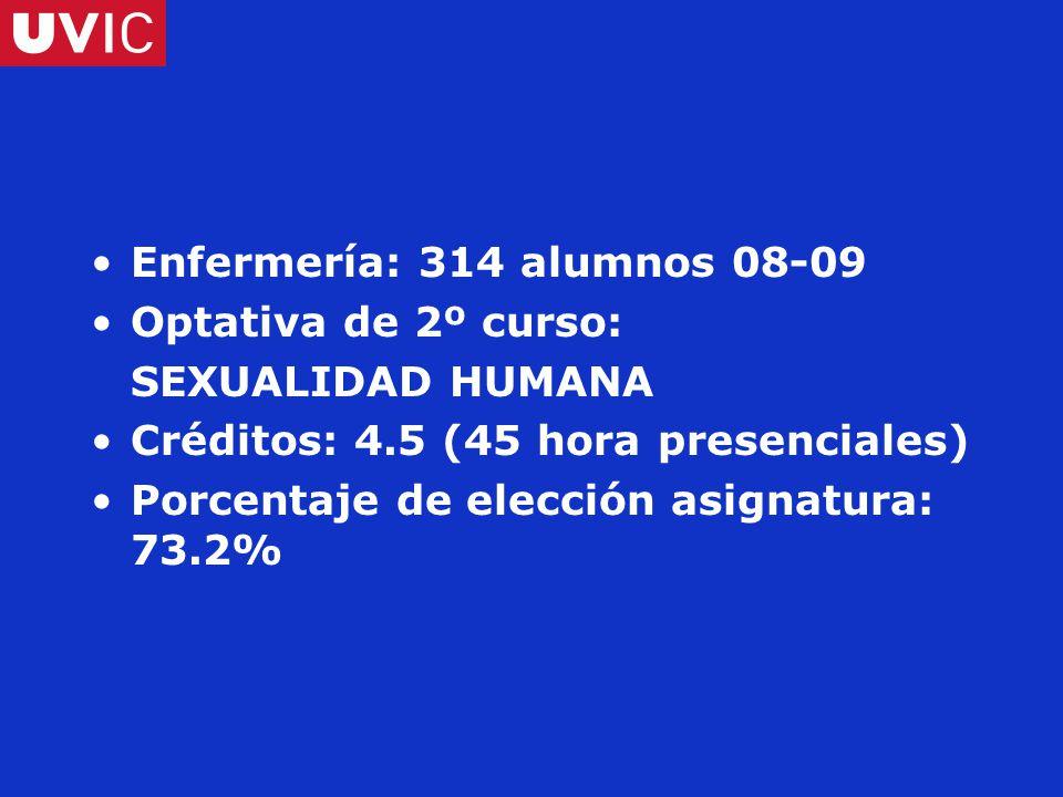 Enfermería: 314 alumnos 08-09 Optativa de 2º curso: SEXUALIDAD HUMANA Créditos: 4.5 (45 hora presenciales) Porcentaje de elección asignatura: 73.2%