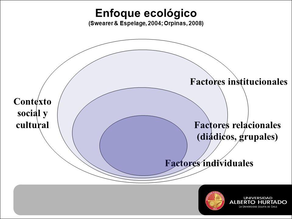 Enfoque ecológico (Swearer & Espelage, 2004; Orpinas, 2008) Factores individuales Factores relacionales (diádicos, grupales) Factores institucionales Contexto social y cultural