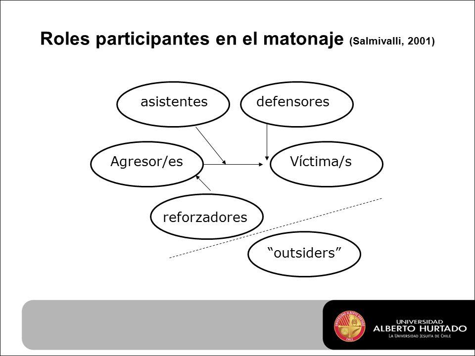 Roles participantes en el matonaje (Salmivalli, 2001) Agresor/esVíctima/s asistentes reforzadores defensores outsiders