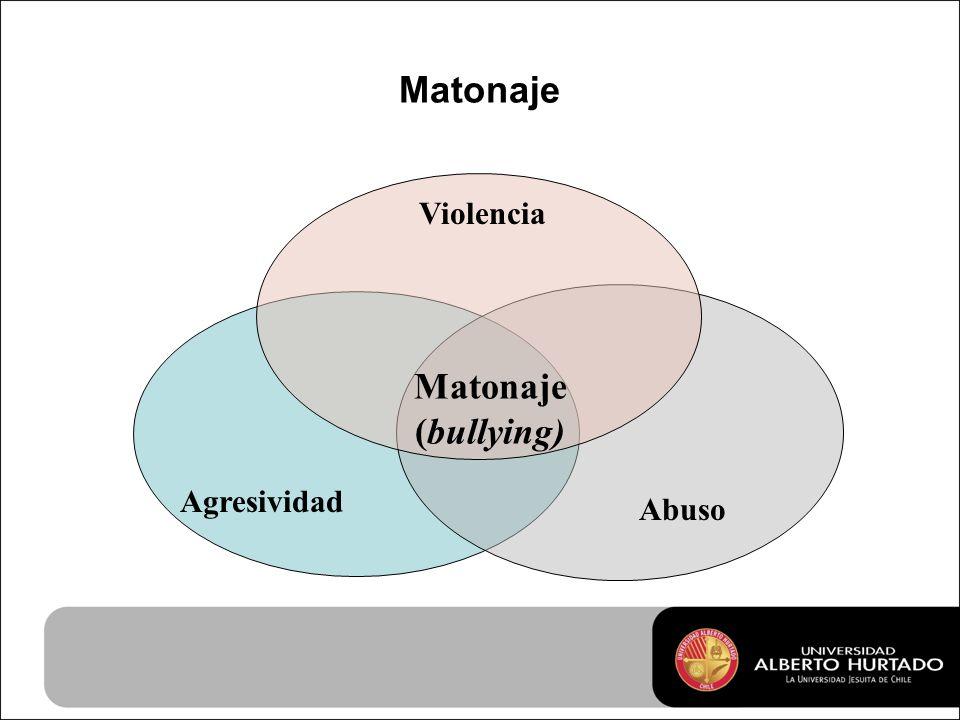 Matonaje Agresividad Abuso Violencia Matonaje (bullying)