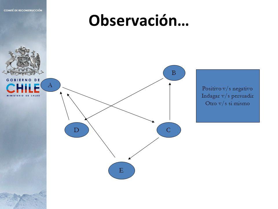 Observación… A B E CD Positivo v/s negativo Indagar v/s persuadir Otro v/s si mismo