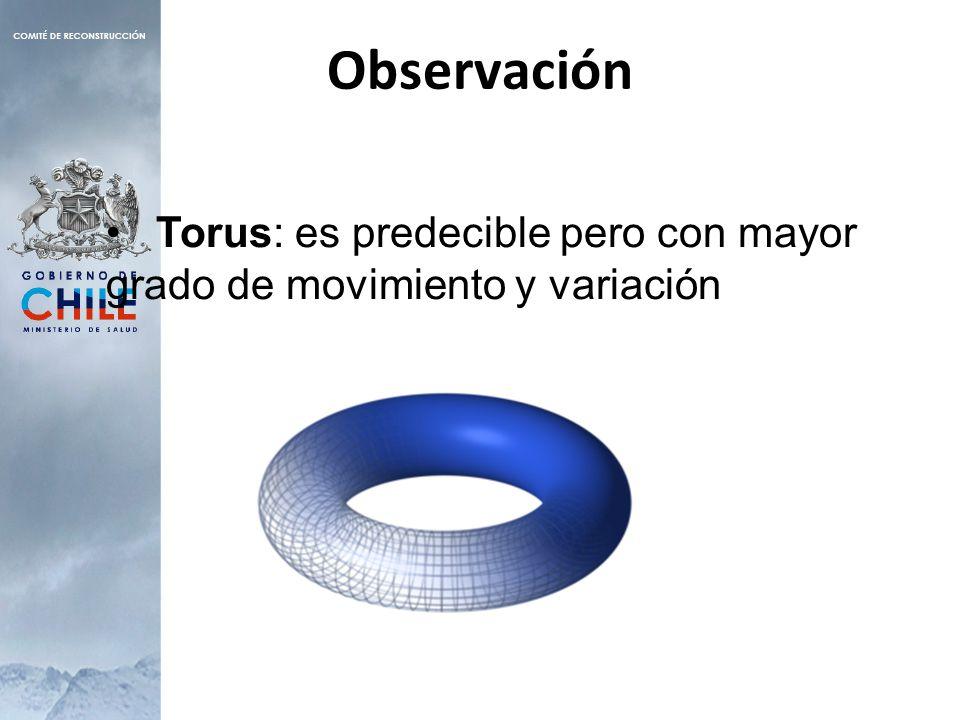 Observación Torus: es predecible pero con mayor grado de movimiento y variación