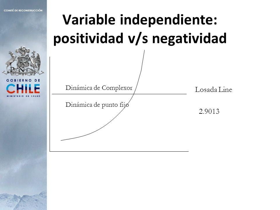 Dinámica de Complexor Dinámica de punto fijo 2.9013 Losada Line P/N Variable independiente: positividad v/s negatividad
