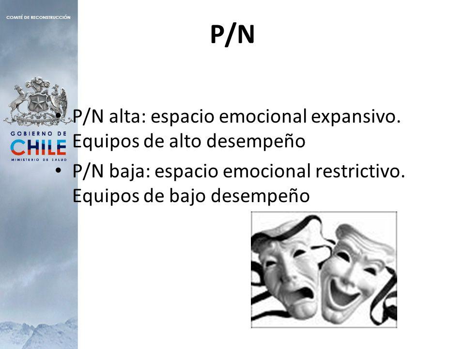 P/N P/N alta: espacio emocional expansivo.