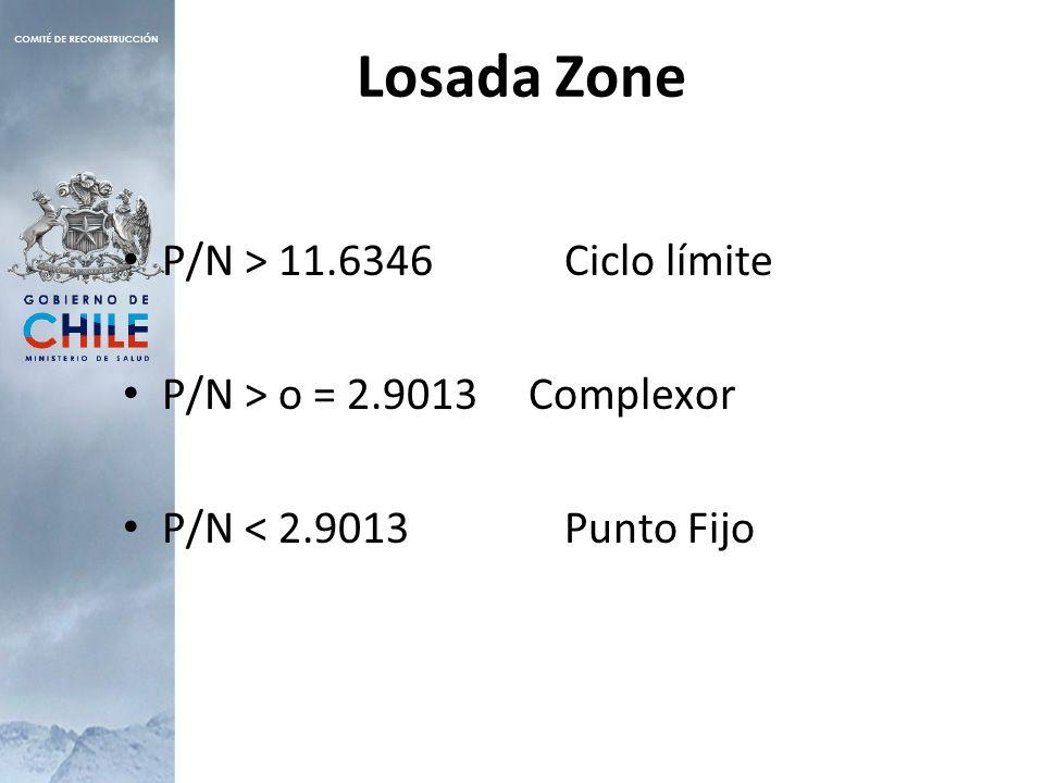 Losada Zone P/N > 11.6346 Ciclo límite P/N > o = 2.9013 Complexor P/N < 2.9013 Punto Fijo