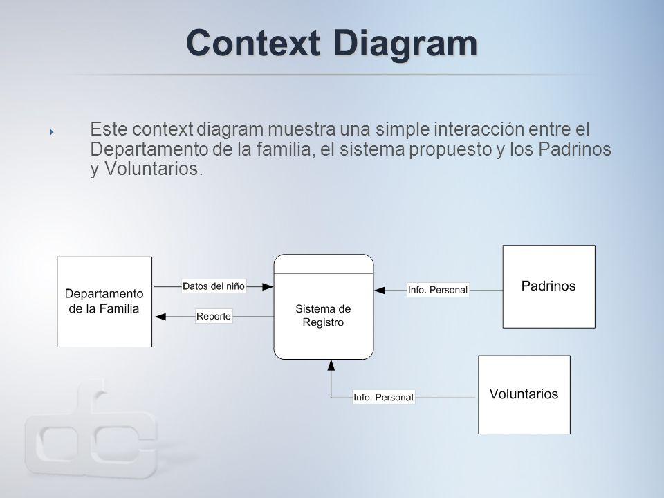 Context Diagram  Este context diagram muestra una simple interacción entre el Departamento de la familia, el sistema propuesto y los Padrinos y Voluntarios.
