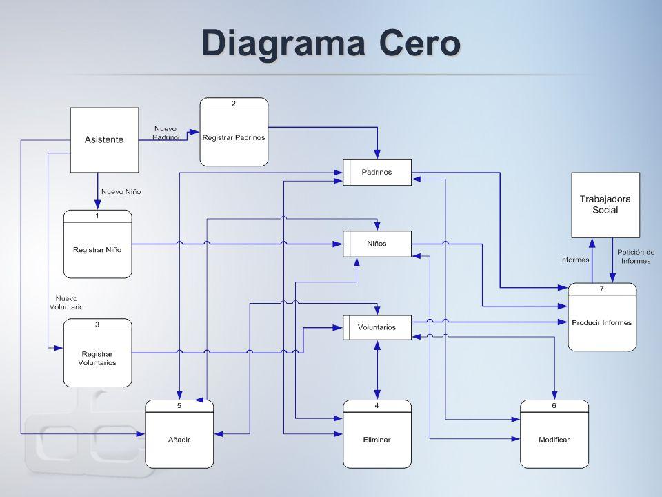 Diagrama Cero