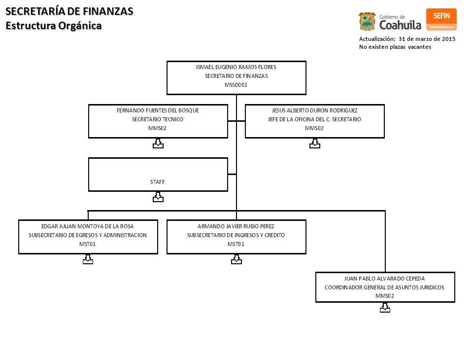 Actualización: 31 de marzo de 2015 No existen plazas vacantes SECRETARÍA DE FINANZAS Estructura Orgánica