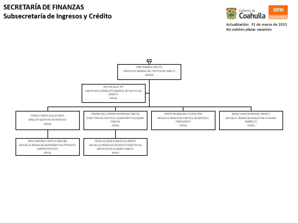 Actualización: 31 de marzo de 2015 No existen plazas vacantes SECRETARÍA DE FINANZAS Subsecretaría de Ingresos y Crédito