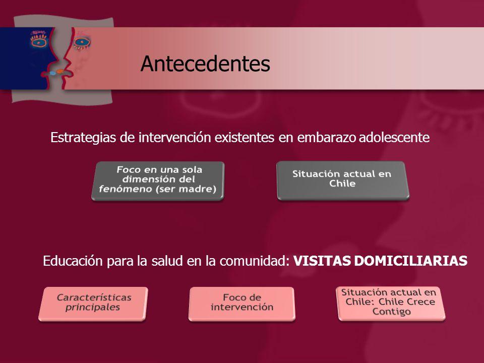 Antecedentes Estrategias de intervención existentes en embarazo adolescente Educación para la salud en la comunidad: VISITAS DOMICILIARIAS