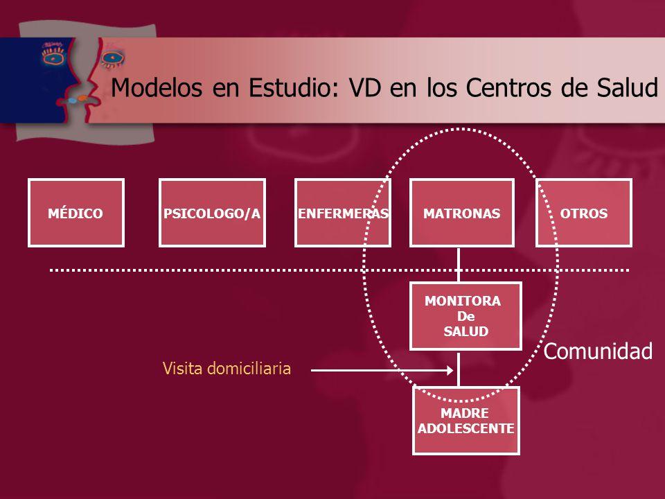 Modelos en Estudio: VD en los Centros de Salud MÉDICOPSICOLOGO/AENFERMERASMATRONASOTROS MONITORA De SALUD MADRE ADOLESCENTE Comunidad Visita domiciliaria