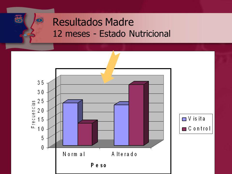 Resultados Madre 12 meses - Estado Nutricional
