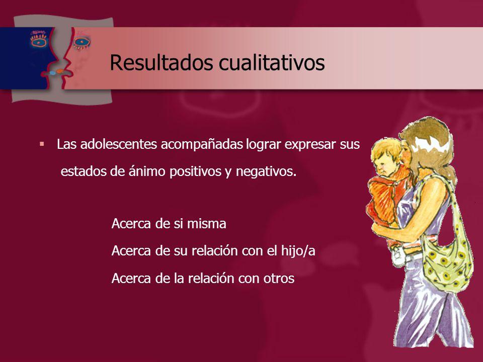 Resultados cualitativos  Las adolescentes acompañadas lograr expresar sus estados de ánimo positivos y negativos.