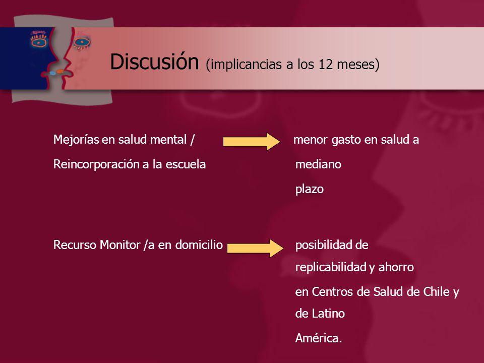 Discusión (implicancias a los 12 meses) Mejorías en salud mental / menor gasto en salud a Reincorporación a la escuelamediano plazo Recurso Monitor /a en domicilio posibilidad de replicabilidad y ahorro en Centros de Salud de Chile y de Latino América.