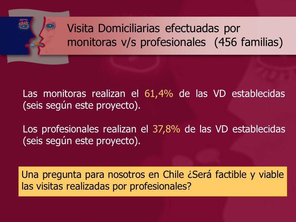 Visita Domiciliarias efectuadas por monitoras v/s profesionales (456 familias) Total de casosVisitas efectuadas 0 123456 Monitoras 132 13114 7581 Profesionales103 7131610151639 Grupo control147 8154110000 TOTAL382 1017831212221120 Las monitoras realizan el 61,4% de las VD establecidas (seis según este proyecto).