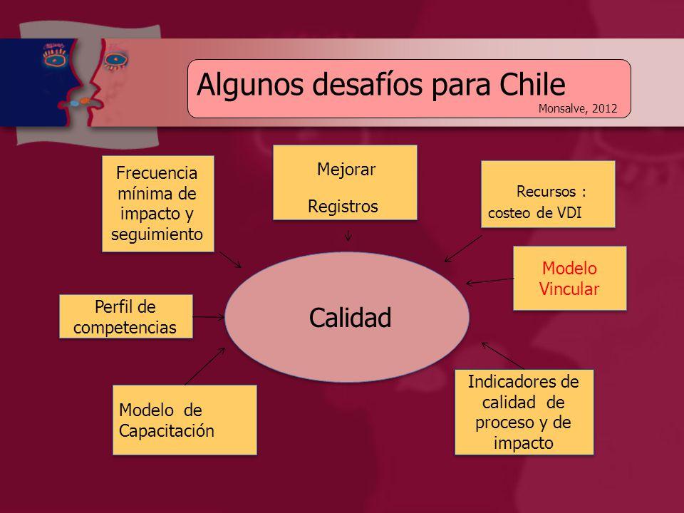 Calidad Frecuencia mínima de impacto y seguimiento Modelo de Capacitación Recursos : costeo de VDI Mejorar Registros Mejorar Registros Modelo Vincular Indicadores de calidad de proceso y de impacto Perfil de competencias Algunos desafíos para Chile Monsalve, 2012