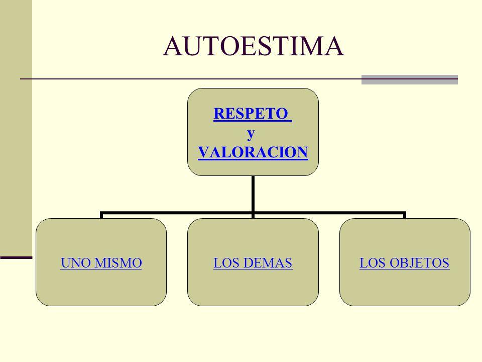 RESPETO y VALORACION UNO MISMOLOS DEMASLOS OBJETOS AUTOESTIMA