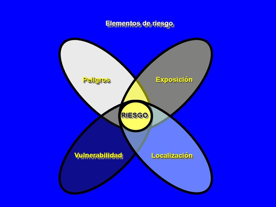 PeligrosPeligros Elementos de riesgo ExposiciónExposición VulnerabilidadVulnerabilidad LocalizaciónLocalización RIESGORIESGO