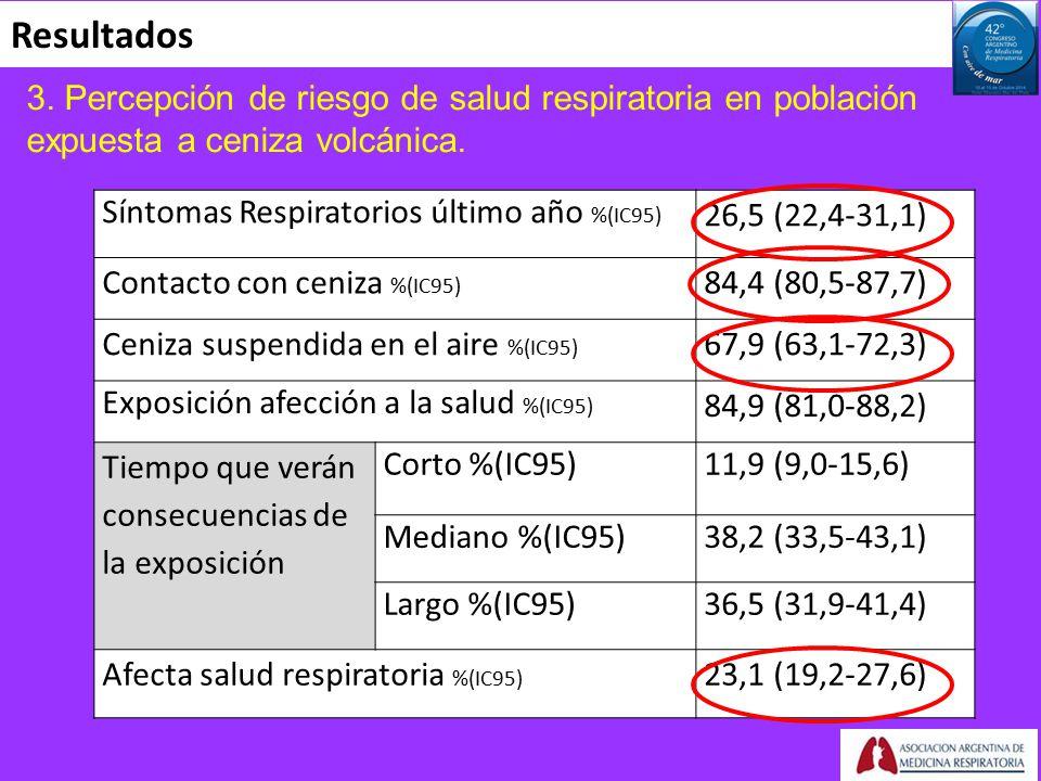 Resultados 3. Percepción de riesgo de salud respiratoria en población expuesta a ceniza volcánica.
