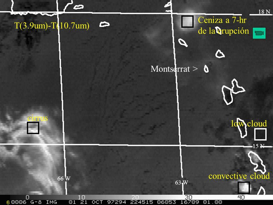 10.7 - 12.0 um Product T(3.9um)-T(10.7um) Ceniza a 7-hr de la erupción 18 N low cloud convective cloud cirrus 15 N 63 W 66 W Montserrat >