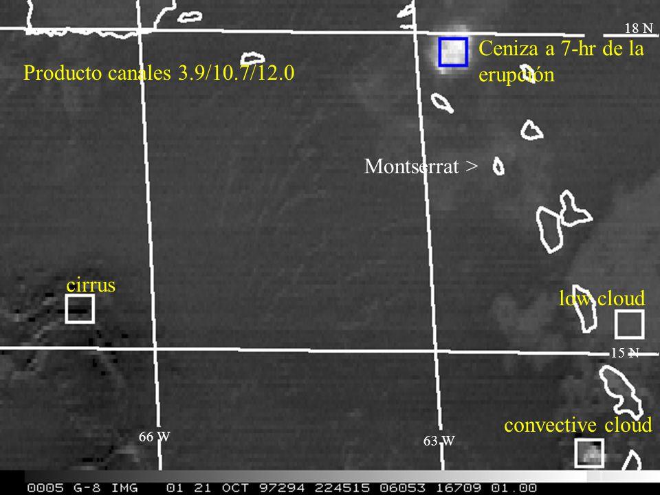 Producto canales 3.9/10.7/12.0 Ceniza a 7-hr de la erupción 18 N low cloud convective cloud cirrus 15 N 63 W 66 W Montserrat >