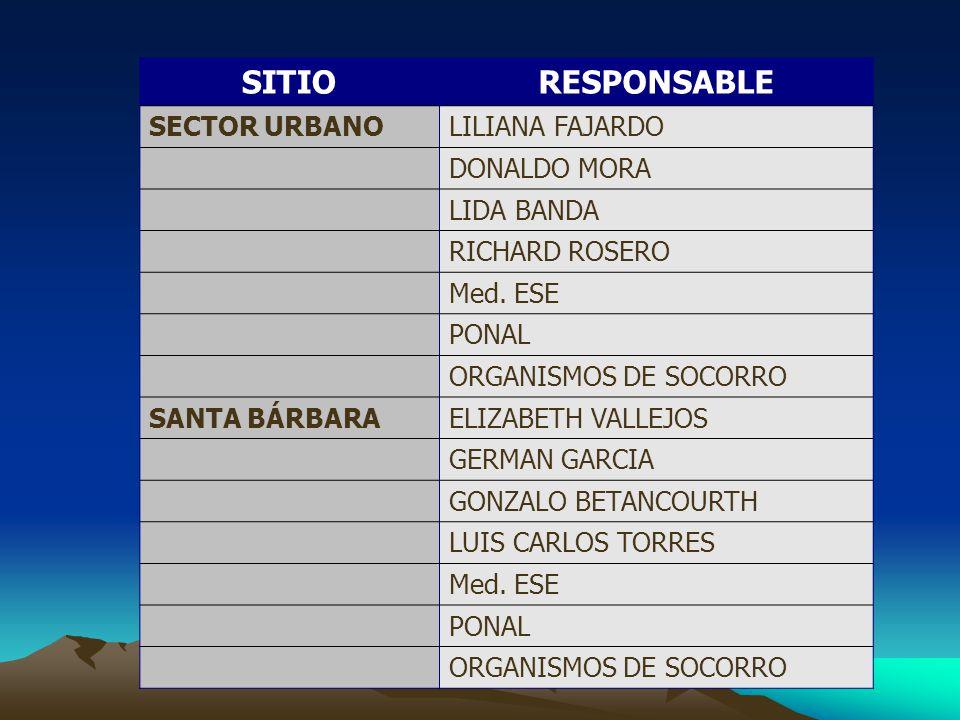 SITIORESPONSABLE SECTOR URBANOLILIANA FAJARDO DONALDO MORA LIDA BANDA RICHARD ROSERO Med.